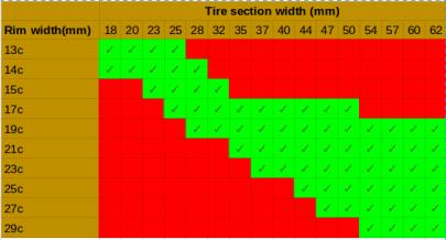 Wheel Rim to Tyre Sizes
