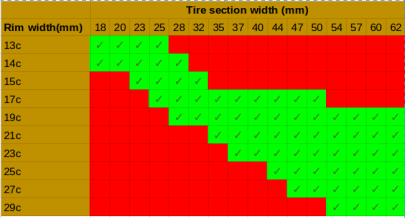 Wheel Rim to Tyre Sizes